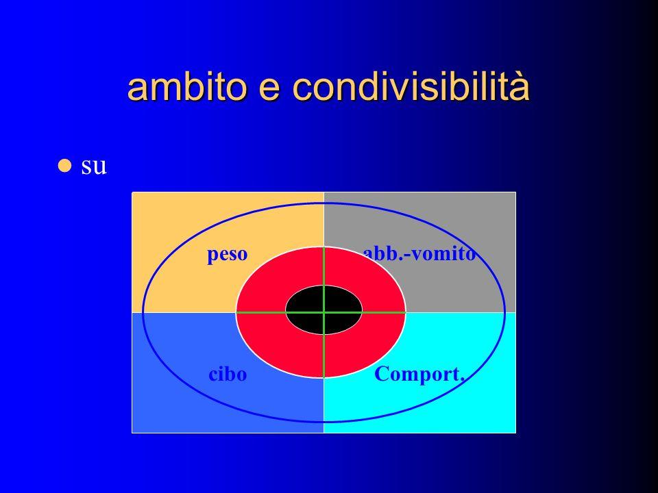 ambito e condivisibilità su peso ciboComport. abb.-vomito