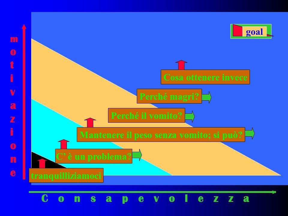 C o n s a p e v o l e z z a motivazionemotivazione tranquilliziamoci C è un problema.