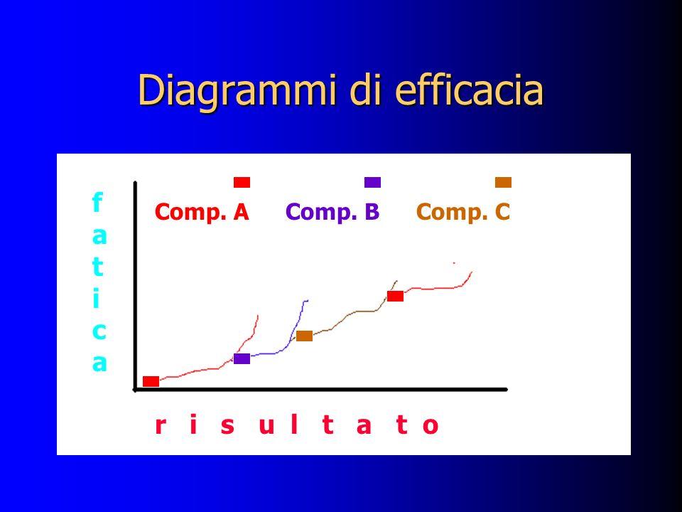 Diagrammi di efficacia faticafatica r i s u l t a t o Comp. AComp. CComp. B