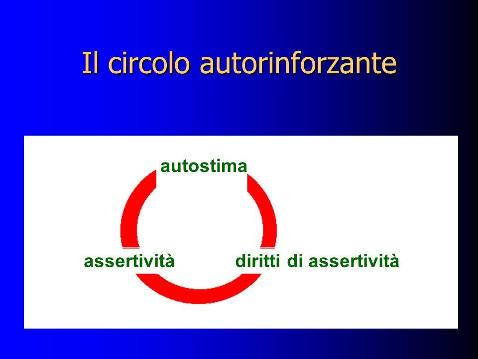 Il circolo autorinforzante autostima diritti di assertivitàassertività