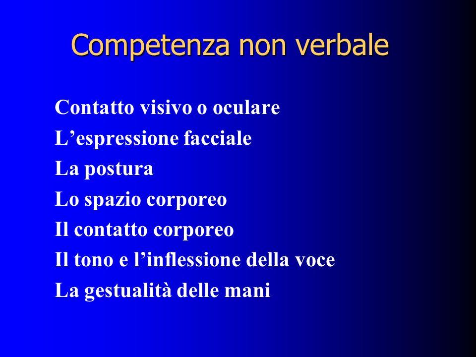 Competenza non verbale Contatto visivo o oculare Lespressione facciale La postura Lo spazio corporeo Il contatto corporeo Il tono e linflessione della voce La gestualità delle mani