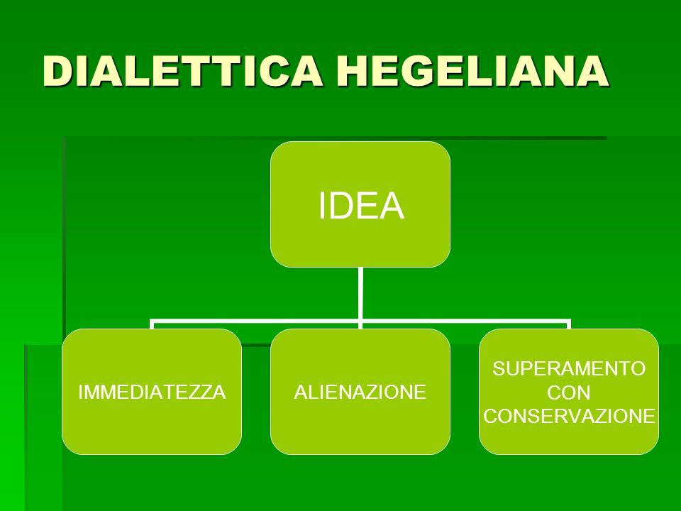 DIALETTICA HEGELIANA IDEA IMMEDIATEZZAALIENAZIONE SUPERAMENTO CON CONSERVAZIONE