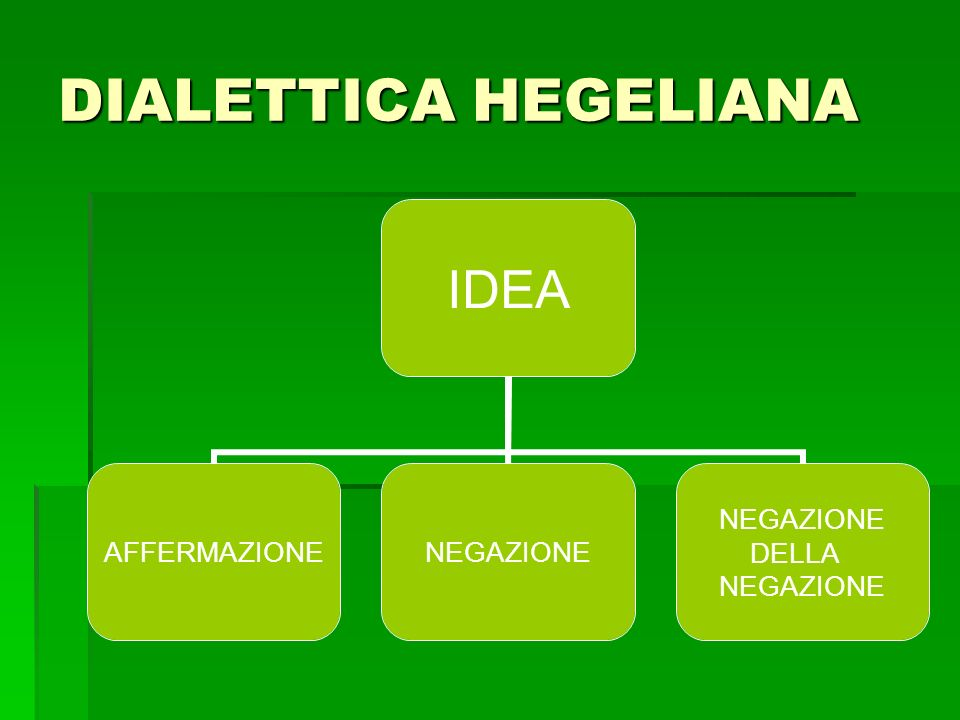 DIALETTICA HEGELIANA IDEA AFFERMAZIONENEGAZIONE DELLA NEGAZIONE