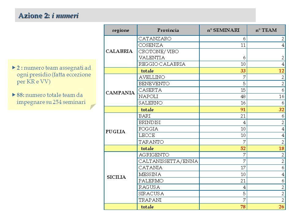 Azione 2: i numeri 2 : numero team assegnati ad ogni presidio (fatta eccezione per KR e VV) 88: numero totale team da impegnare su 254 seminari