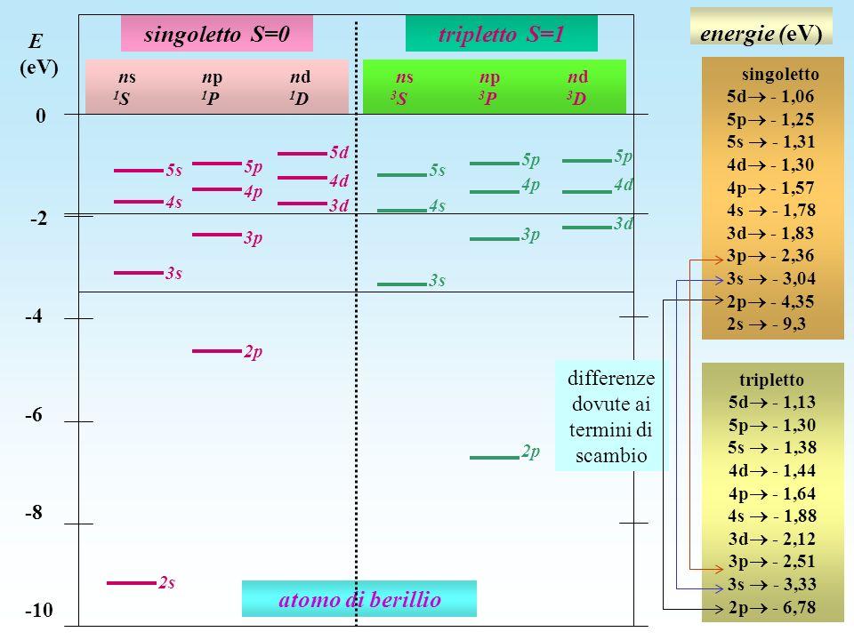 energie (eV) atomo di berillio 3s 2p 4s 3p 2s 5s 3d 4d 5p 5s 3s 4d4p 3d 3p 2p singoletto S=0tripletto S=1 ns np nd 1 S 1 P 1 D ns np nd 3 S 3 P 3 D E