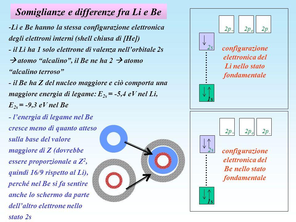 Somiglianze e differenze fra Li e Be -Li e Be hanno la stessa configurazione elettronica degli elettroni interni (shell chiusa di [He]) - il Li ha 1 s