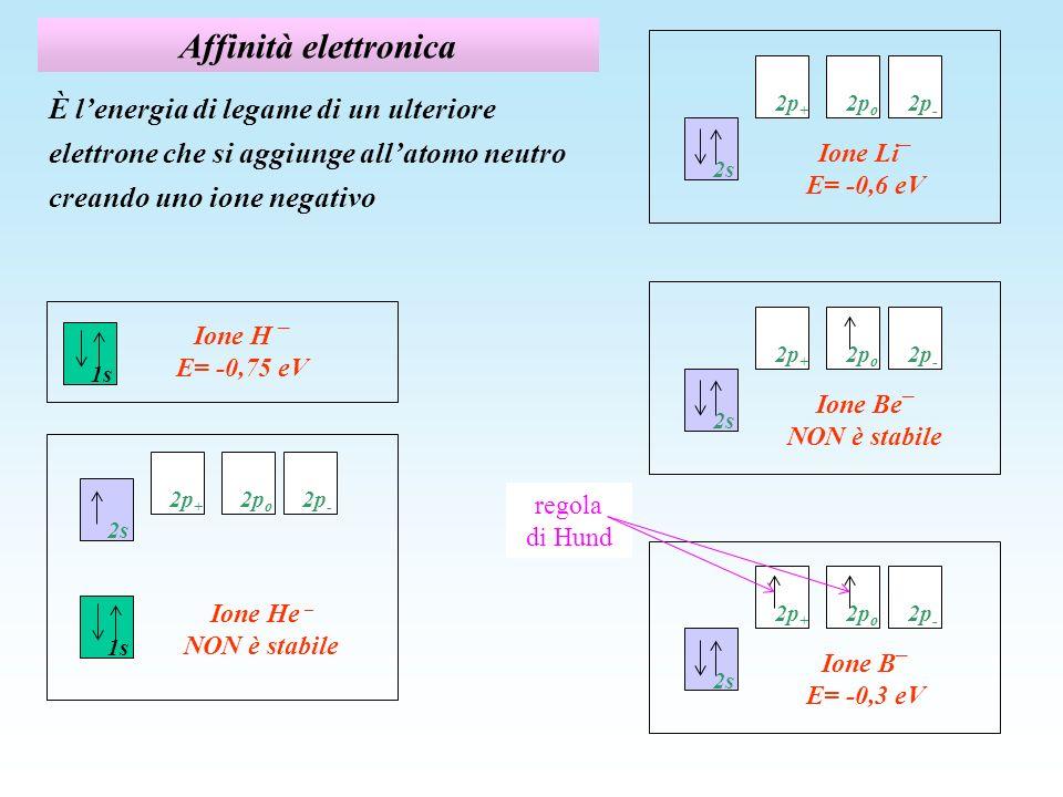 Affinità elettronica È lenergia di legame di un ulteriore elettrone che si aggiunge allatomo neutro creando uno ione negativo Ione Li – E= -0,6 eV 2s