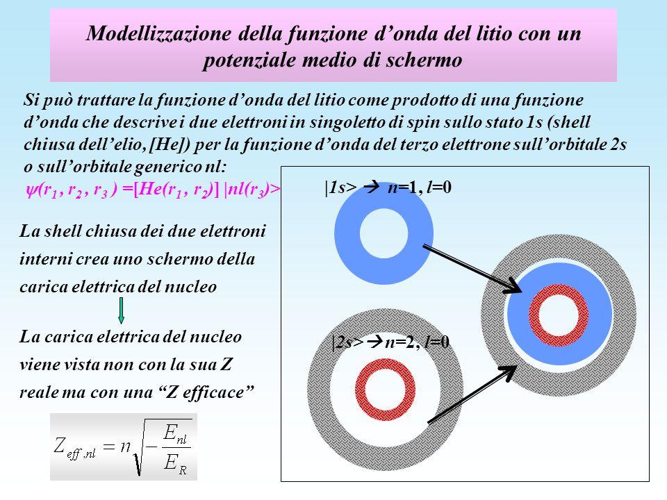 Modellizzazione della funzione donda del litio con un potenziale medio di schermo: stato 2s Lo schermo dei 2 elettroni sullorbitale interno 1s è maggiore sullo stato 2p rispetto allo stato 2s: E 2s =-5,4 eV Z eff 2 = 4*5,4/13,6 ~ 1,26 2 Schermo ~ 1,74 1s 2s (l=0) con schermo ~ 1,8 numerov-litio.xls E 2s
