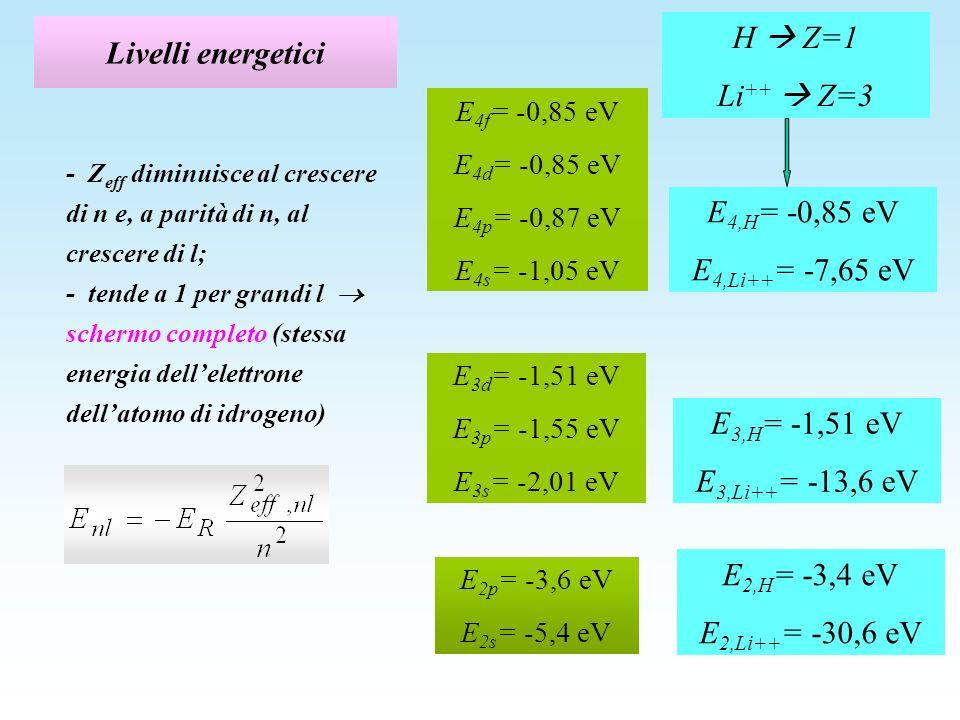 idrogeno - litio 2 3 4 4s 3s 4d 4p 2p 3d 3p 2s H Li E (eV) 0 -2 -3 -4 -5 - 6 E (eV) 0 -2 -3 -4 -5 - 6 4f Litio: Z=3 atomo alcalino -1 solo elettrone fuori della shell chiusa del [He] -2 elettroni sullorbitale 1s 2s 1s 2p + 2p o 2p - configurazione elettronica del Li nello stato fondamentale