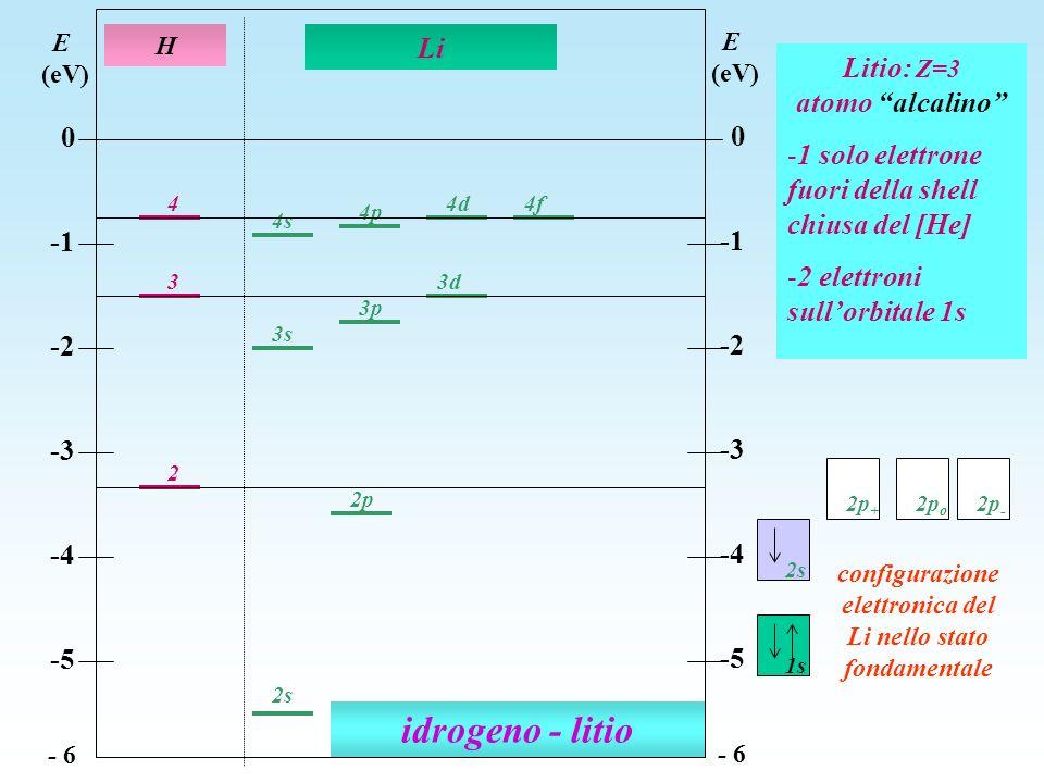 idrogeno - litio 2 3 4 4s 3s 4d 4p 2p 3d 3p 2s H Li E (eV) 0 -2 -3 -4 -5 - 6 E (eV) 0 -2 -3 -4 -5 - 6 4f Litio: Z=3 atomo alcalino -1 solo elettrone f