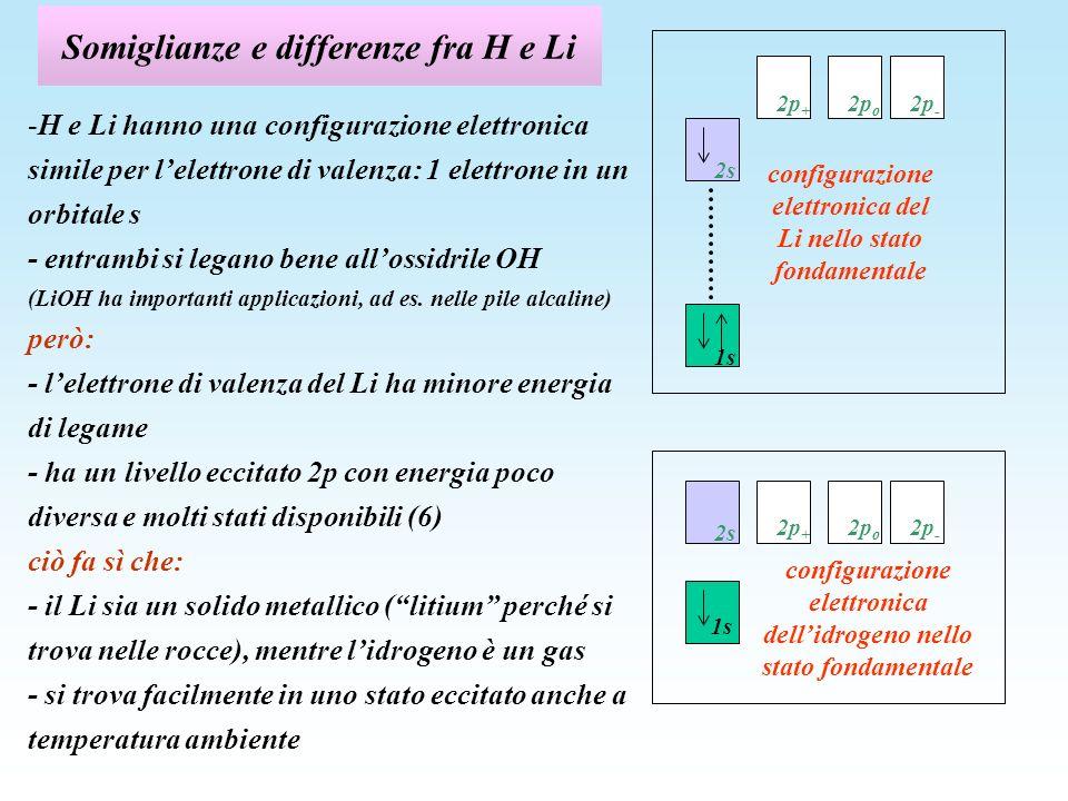 Transizioni nel litio 2 3 4 4s 3s 4d 4p 2p 3d 3p 2s H Li E (eV) 0 -2 -3 -4 -5 - 6 E (eV) 0 -2 -3 -4 -5 - 6 4f nel visibile, n=0, 1=1, rossa, molto intensa nellIR, n=0, 1=1 nel lontano IR, n=0, 1=1 configurazione elettronica del Li nel primo stato eccitato: i tre stati 2p +, 2p o, 2p - sono degeneri 2s 1s 2p + 2p o 2p -