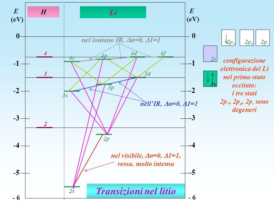 Transizioni nel litio 2 3 4 4s 3s 4d 4p 2p 3d 3p 2s H Li E (eV) 0 -2 -3 -4 -5 - 6 E (eV) 0 -2 -3 -4 -5 - 6 4f nel visibile, n=0, 1=1, rossa, molto int