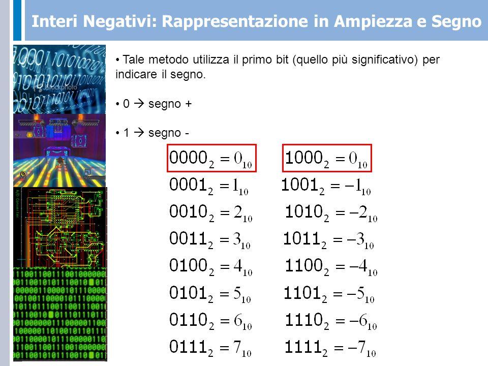 Interi Negativi: Eccesso P Il numero relativo N rappresentato tramite la notazione binaria di N + P, dove M = numero di bit usati nella rappresentazione Esempio: M=4, P=8