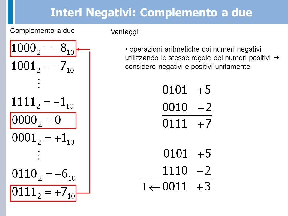 Interi Negativi: Overflow nel Complemento a due Complemento a due Il fenomeno di overflow (trasbordo) indica che il numero di bit a disposizione della rappresentazione non è sufficiente per rappresentare il risultato della somma corrente.