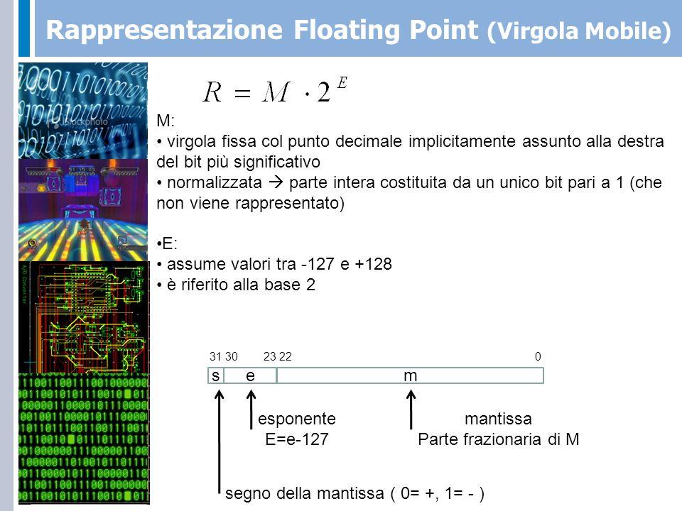 Rappresentazione Floating Point (Virgola Mobile) 00000000000000000000000 0111101 0 Mantissa: hidden bit:1, tutti gli altri a 0 Esponente: -5 in notazione eccesso 127 Bit di segno: 0 31 30 23 22 0 1.Ricondurlo nella forma: 2.