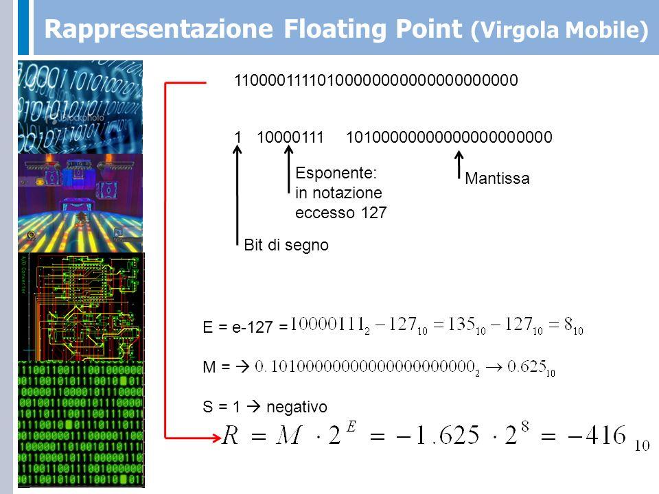 Intervallo Floating Point (Virgola Mobile) Qual è il numero con modulo più grande rappresentabile?