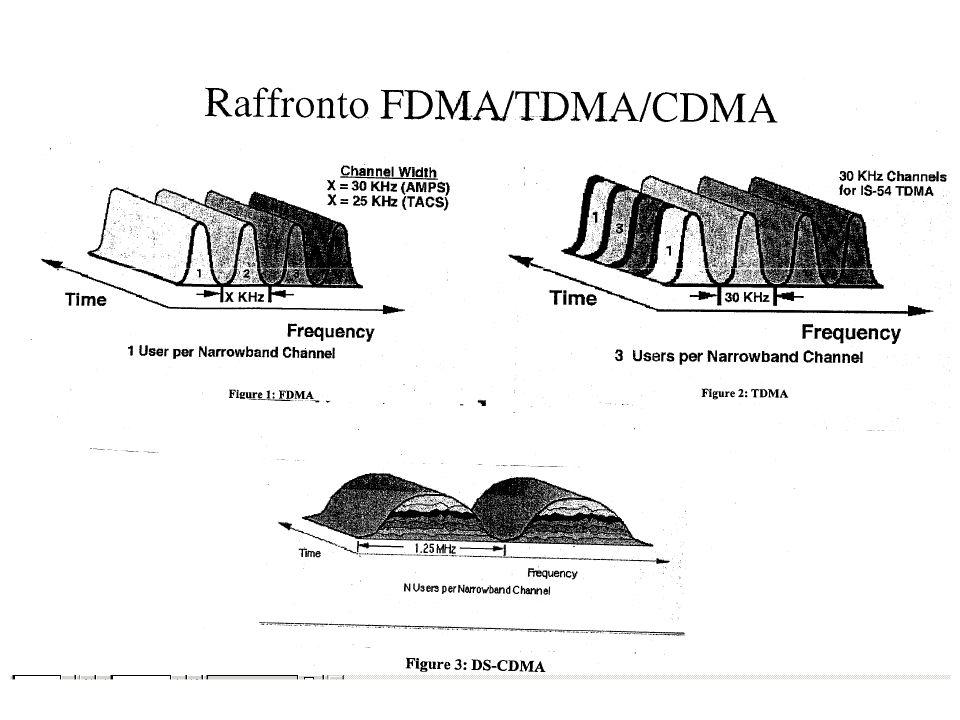 Tecniche di accesso: spettro espanso Spread spectrum –frequency hopping Nata durante la II guerra mondiale, implementata meccanicamente –direct sequen