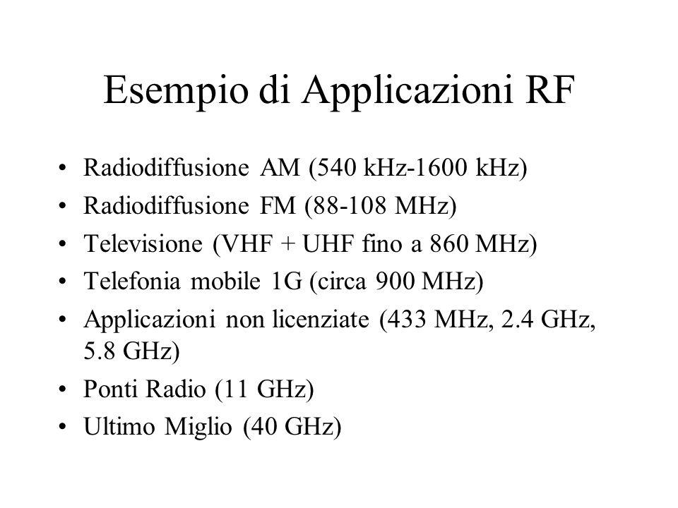Esempio di Applicazioni RF Radiodiffusione AM (540 kHz-1600 kHz) Radiodiffusione FM (88-108 MHz) Televisione (VHF + UHF fino a 860 MHz) Telefonia mobile 1G (circa 900 MHz) Applicazioni non licenziate (433 MHz, 2.4 GHz, 5.8 GHz) Ponti Radio (11 GHz) Ultimo Miglio (40 GHz)
