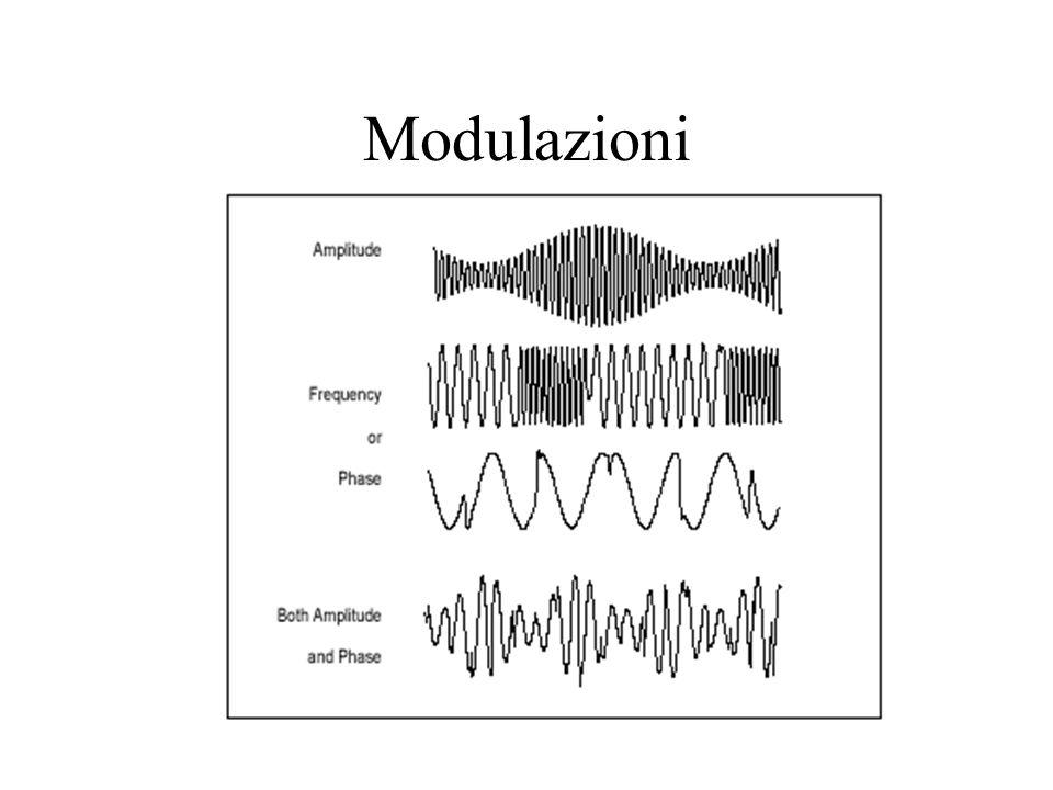 Esempio di Applicazioni RF Radiodiffusione AM (540 kHz-1600 kHz) Radiodiffusione FM (88-108 MHz) Televisione (VHF + UHF fino a 860 MHz) Telefonia mobi