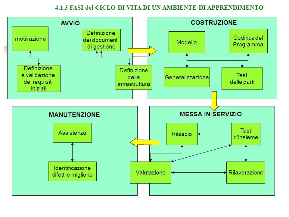 motivazione Definizione e validazione dei requisiti iniziali Definizione dei documenti di gestione Definizione della infrastruttura Generalizzazione Codifica del Programma Modello Test delle parti RilavorazioneValutazione Test dinsieme Identificazione difetti e migliorie Assistenza AVVIO COSTRUZIONE MESSA IN SERVIZIO MANUTENZIONE Rilascio 4.1.3 FASI del CICLO DI VITA DI UN AMBIENTE DI APPRENDIMENTO