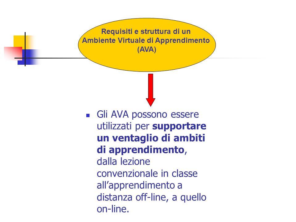 Requisiti e struttura di un Ambiente Virtuale di Apprendimento (AVA) Gli AVA possono essere utilizzati per supportare un ventaglio di ambiti di apprendimento, dalla lezione convenzionale in classe allapprendimento a distanza off-line, a quello on-line.
