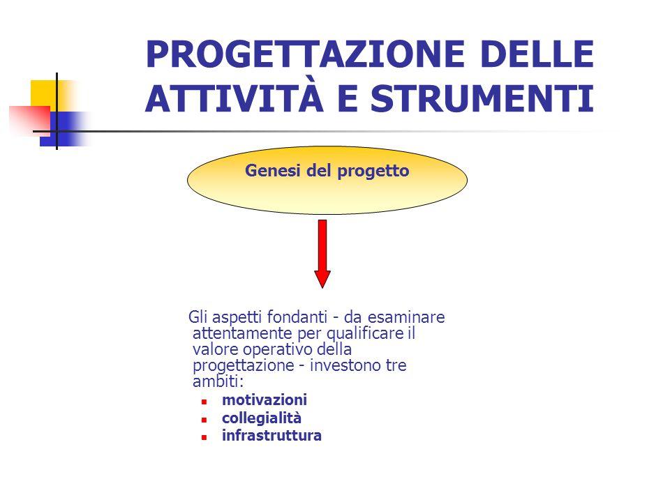 Genesi del progetto PROGETTAZIONE DELLE ATTIVITÀ E STRUMENTI Gli aspetti fondanti - da esaminare attentamente per qualificare il valore operativo della progettazione - investono tre ambiti: motivazioni collegialità infrastruttura