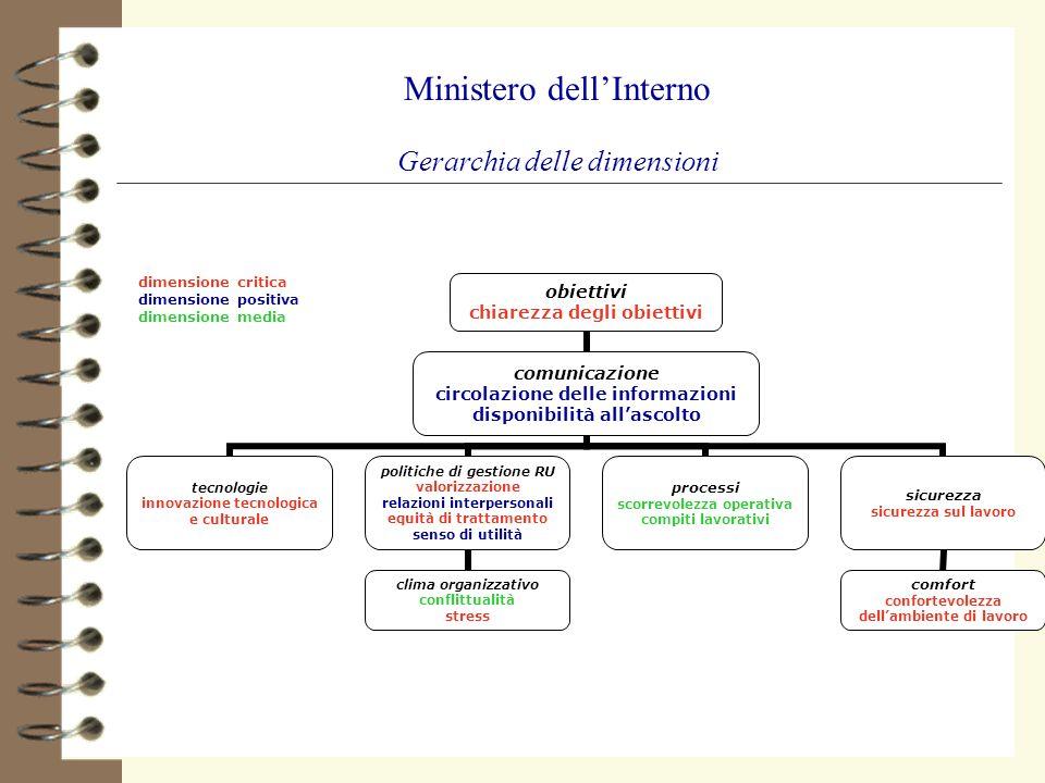 Ministero dellInterno Gerarchia delle dimensioni obiettivi chiarezza degli obiettivi comunicazione circolazione delle informazioni disponibilità allas