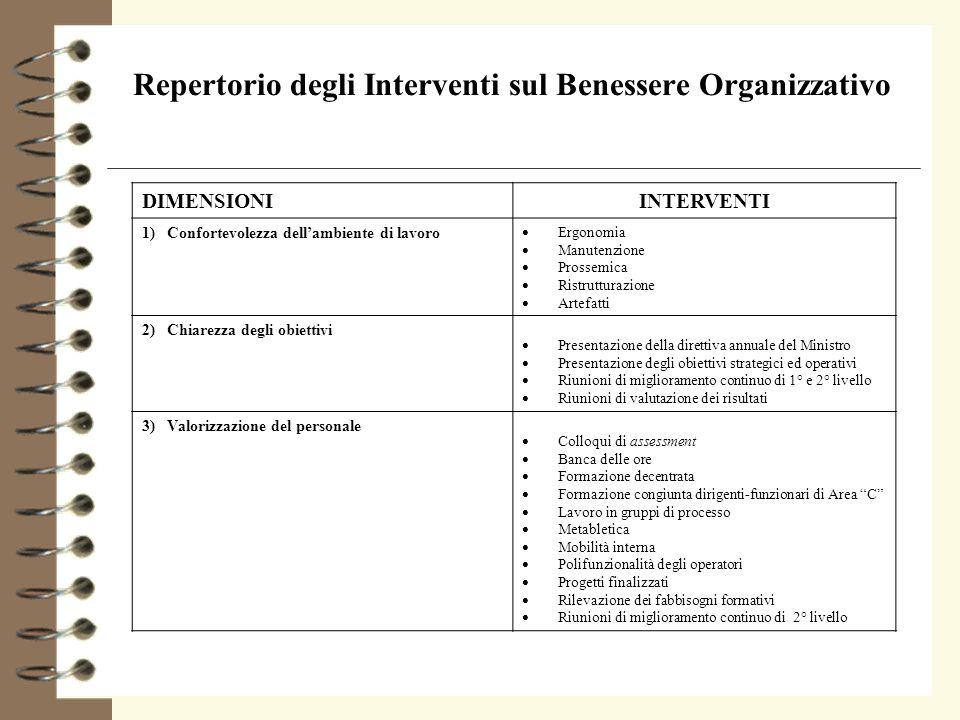 Repertorio degli Interventi sul Benessere Organizzativo DIMENSIONIINTERVENTI 1) Confortevolezza dellambiente di lavoro Ergonomia Manutenzione Prossemi