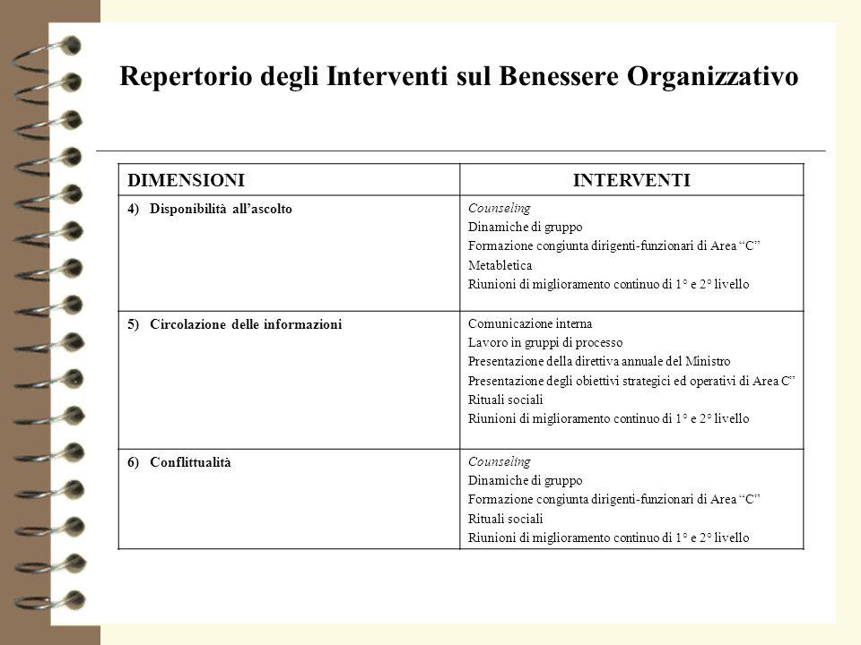 Repertorio degli Interventi sul Benessere Organizzativo DIMENSIONIINTERVENTI 4) Disponibilità allascolto Counseling Dinamiche di gruppo Formazione con