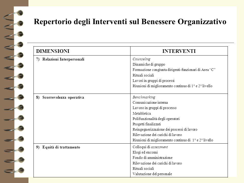 Repertorio degli Interventi sul Benessere Organizzativo DIMENSIONIINTERVENTI 7) Relazioni Interpersonali Counseling Dinamiche di gruppo Formazione con