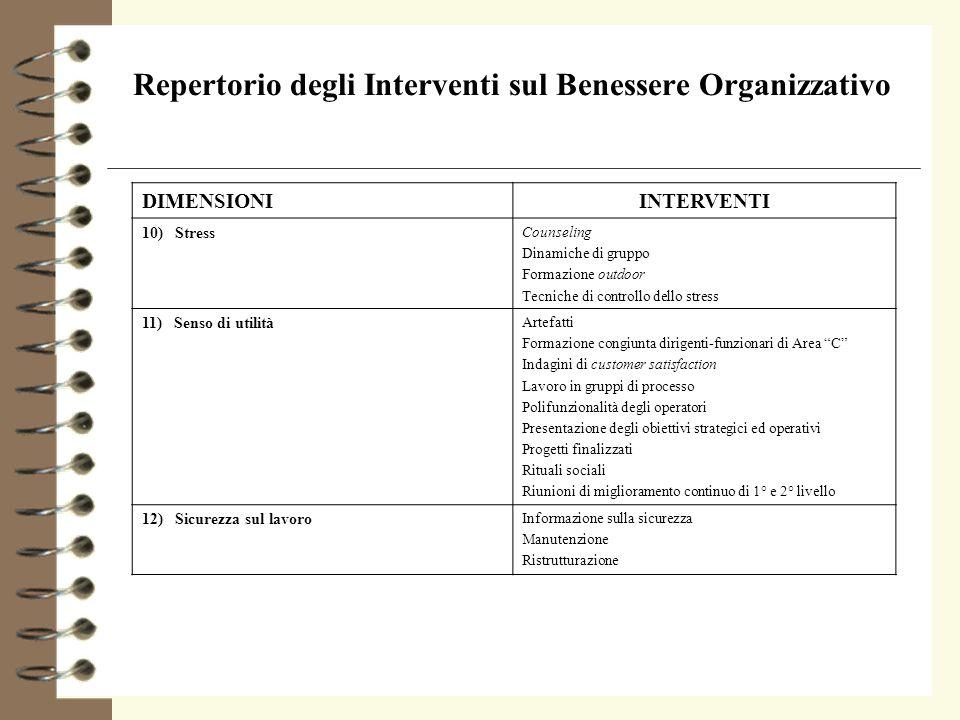 Repertorio degli Interventi sul Benessere Organizzativo DIMENSIONIINTERVENTI 10) Stress Counseling Dinamiche di gruppo Formazione outdoor Tecniche di