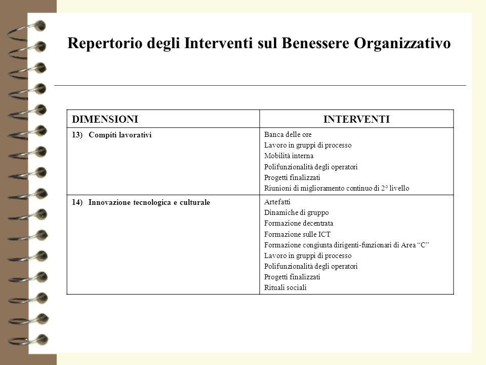 Repertorio degli Interventi sul Benessere Organizzativo DIMENSIONIINTERVENTI 13) Compiti lavorativi Banca delle ore Lavoro in gruppi di processo Mobil