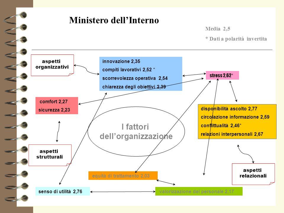 innovazione 2,35 compiti lavorativi 2,52 * scorrevolezza operativa 2,54 chiarezza degli obiettivi 2,39 I fattori dellorganizzazione stress 2,62 * disp
