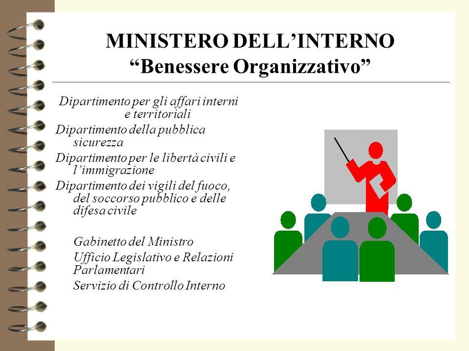 MINISTERO DELLINTERNO Benessere Organizzativo Dipartimento per gli affari interni e territoriali Dipartimento della pubblica sicurezza Dipartimento pe