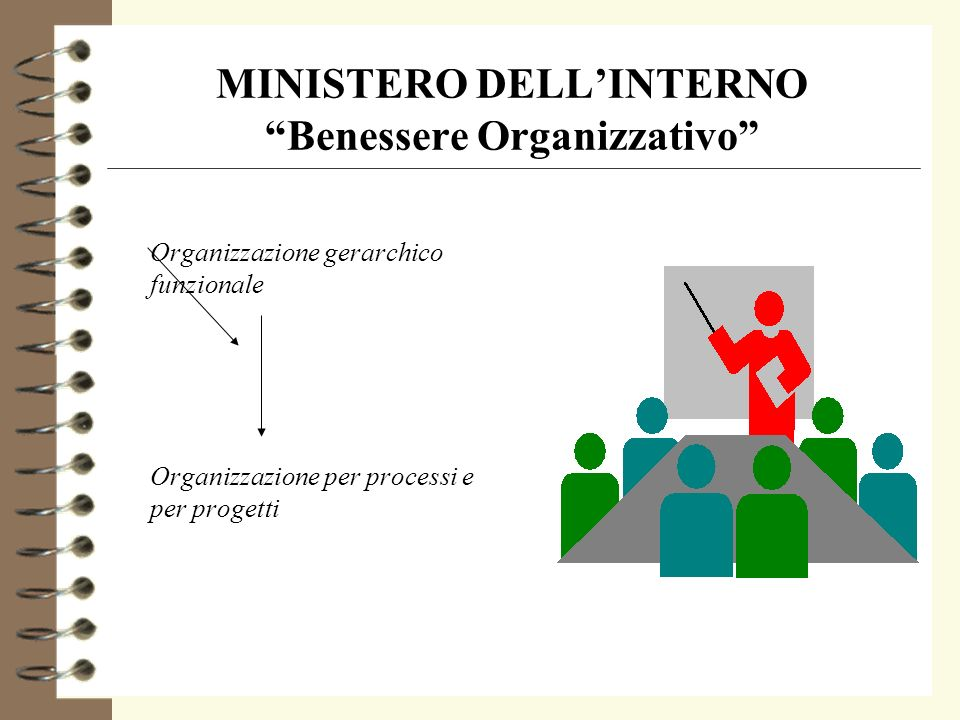 Benessere Organizzativo Edizione 2002 -2003 4 Il Ministero dellInterno con la partecipazione di qualificato personale aderisce e collabora alle attività del Laboratorio e inizia la sperimentazione dellindagine in alcune strutture organizzative