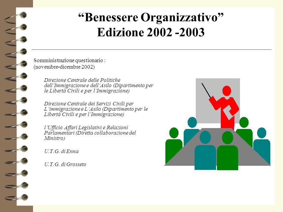 Benessere Organizzativo Edizione 2003 -2004 4 Costituzione di: 4 Cantiere dInnovazione sul benessere organizzativo 4 (23 settembre 2003) 4 Laboratorio di Sociologia (23 dicembre 2003) 4 del Ministero dellInterno