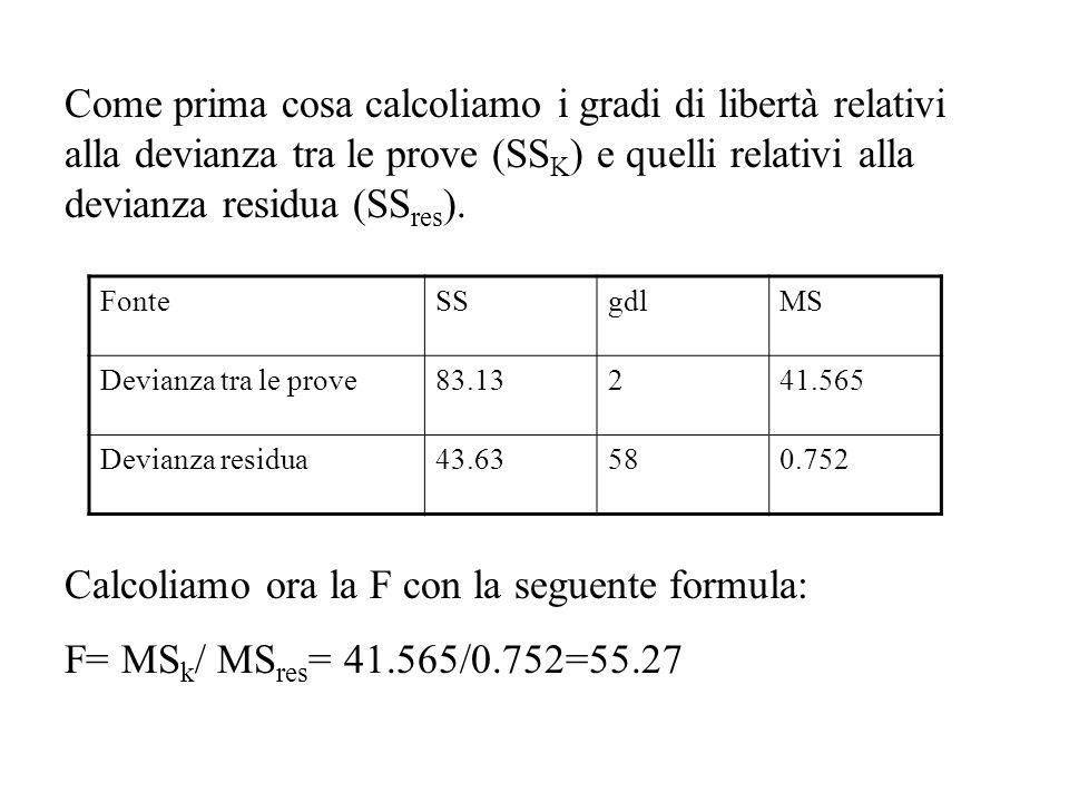 Come prima cosa calcoliamo i gradi di libertà relativi alla devianza tra le prove (SS K ) e quelli relativi alla devianza residua (SS res ).