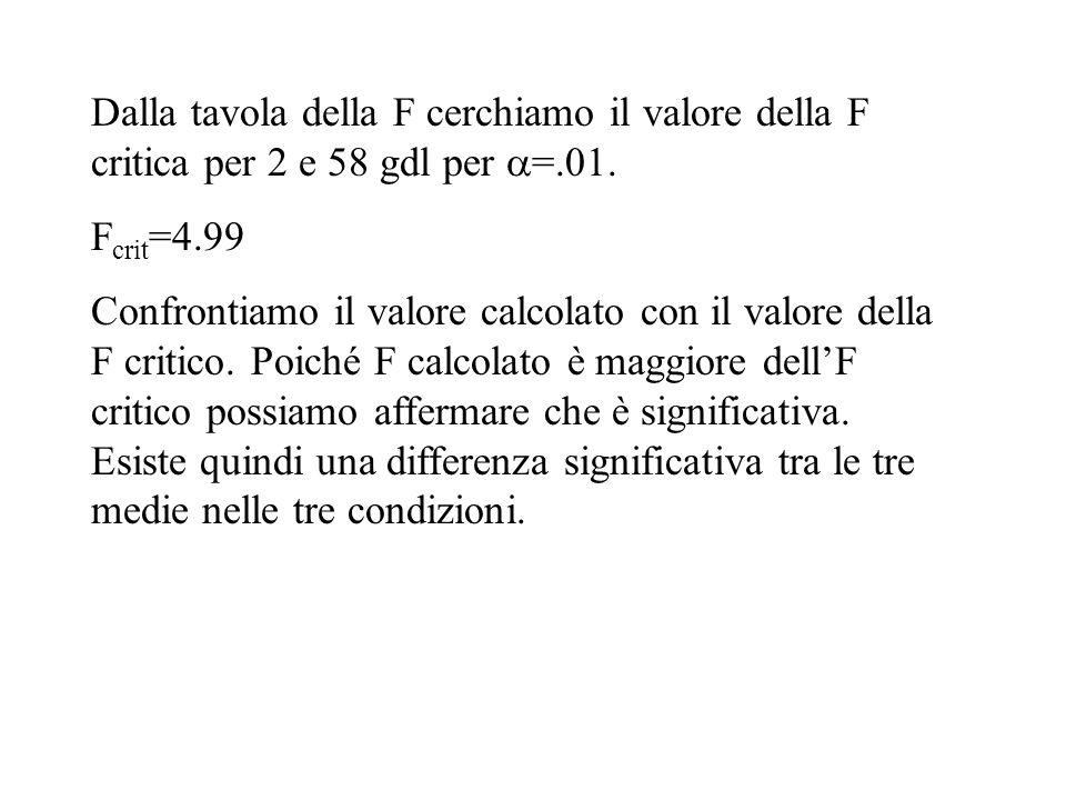 Dalla tavola della F cerchiamo il valore della F critica per 2 e 58 gdl per =.01.