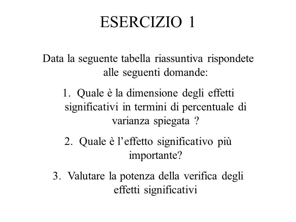 ESERCIZIO 1 Data la seguente tabella riassuntiva rispondete alle seguenti domande: 1.Quale è la dimensione degli effetti significativi in termini di percentuale di varianza spiegata .