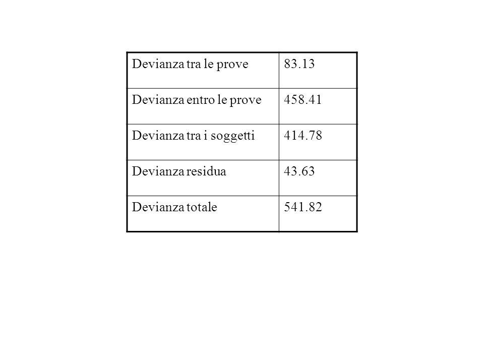Devianza tra le prove83.13 Devianza entro le prove458.41 Devianza tra i soggetti414.78 Devianza residua43.63 Devianza totale541.82