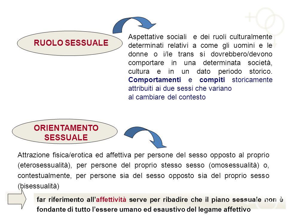 RUOLO SESSUALE Aspettative sociali e dei ruoli culturalmente determinati relativi a come gli uomini e le donne o i/le trans si dovrebbero/devono compo