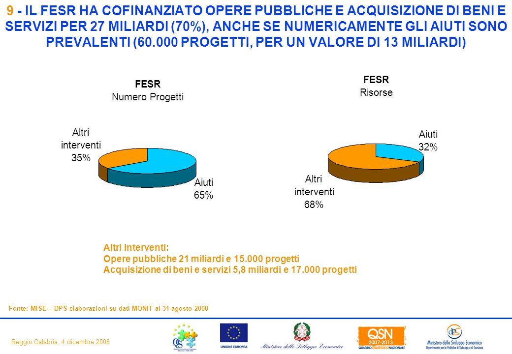 11 Reggio Calabria, 4 dicembre 2008 9 - IL FESR HA COFINANZIATO OPERE PUBBLICHE E ACQUISIZIONE DI BENI E SERVIZI PER 27 MILIARDI (70%), ANCHE SE NUMERICAMENTE GLI AIUTI SONO PREVALENTI (60.000 PROGETTI, PER UN VALORE DI 13 MILIARDI) Fonte: MISE – DPS elaborazioni su dati MONIT al 31 agosto 2008 Altri interventi: Opere pubbliche 21 miliardi e 15.000 progetti Acquisizione di beni e servizi 5,8 miliardi e 17.000 progetti FESR Numero Progetti Aiuti 65% Altri interventi 35% FESR Risorse Aiuti 32% Altri interventi 68%