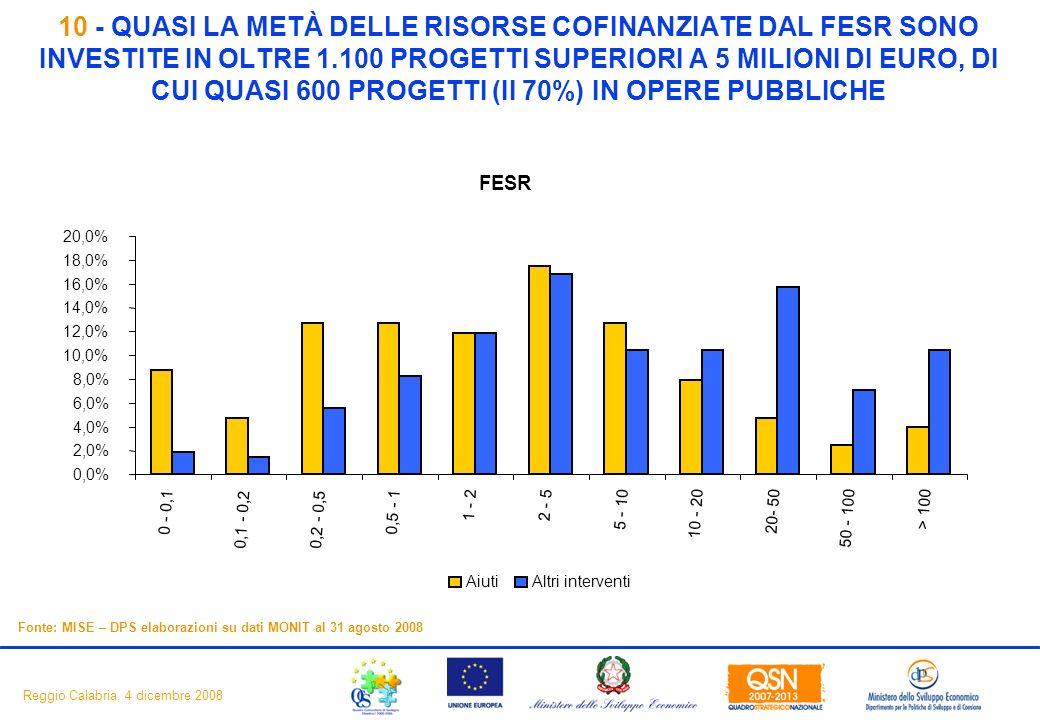 12 Reggio Calabria, 4 dicembre 2008 10 - QUASI LA METÀ DELLE RISORSE COFINANZIATE DAL FESR SONO INVESTITE IN OLTRE 1.100 PROGETTI SUPERIORI A 5 MILIONI DI EURO, DI CUI QUASI 600 PROGETTI (II 70%) IN OPERE PUBBLICHE Fonte: MISE – DPS elaborazioni su dati MONIT al 31 agosto 2008 FESR 0,0% 2,0% 4,0% 6,0% 8,0% 10,0% 12,0% 14,0% 16,0% 18,0% 20,0% 0 - 0,1 0,1 - 0,20,2 - 0,5 0,5 - 1 1 - 22 - 5 5 - 10 10 - 20 20- 50 50 - 100 > 100 AiutiAltri interventi