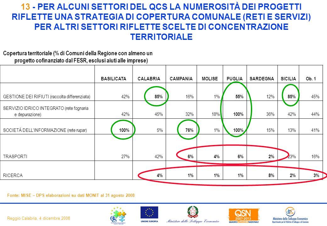15 Reggio Calabria, 4 dicembre 2008 Copertura territoriale (% di Comuni della Regione con almeno un progetto cofinanziato dal FESR, esclusi aiuti alle