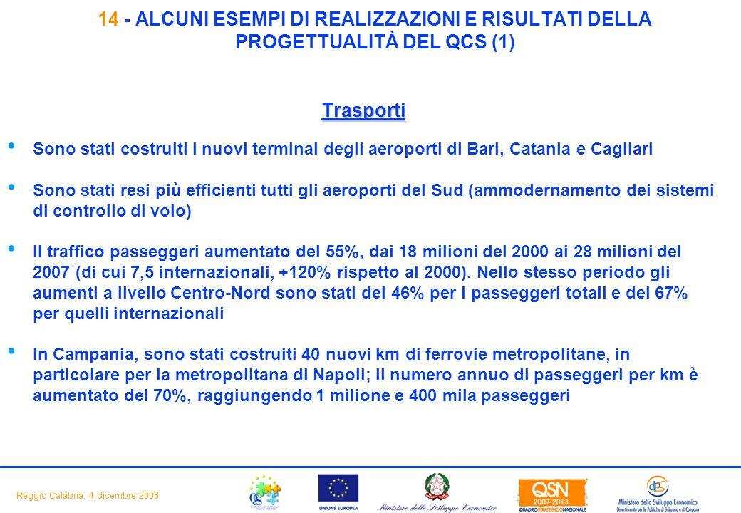 16 Reggio Calabria, 4 dicembre 2008 14 - ALCUNI ESEMPI DI REALIZZAZIONI E RISULTATI DELLA PROGETTUALITÀ DEL QCS (1) Trasporti Sono stati costruiti i nuovi terminal degli aeroporti di Bari, Catania e Cagliari Sono stati resi più efficienti tutti gli aeroporti del Sud (ammodernamento dei sistemi di controllo di volo) Il traffico passeggeri aumentato del 55%, dai 18 milioni del 2000 ai 28 milioni del 2007 (di cui 7,5 internazionali, +120% rispetto al 2000).