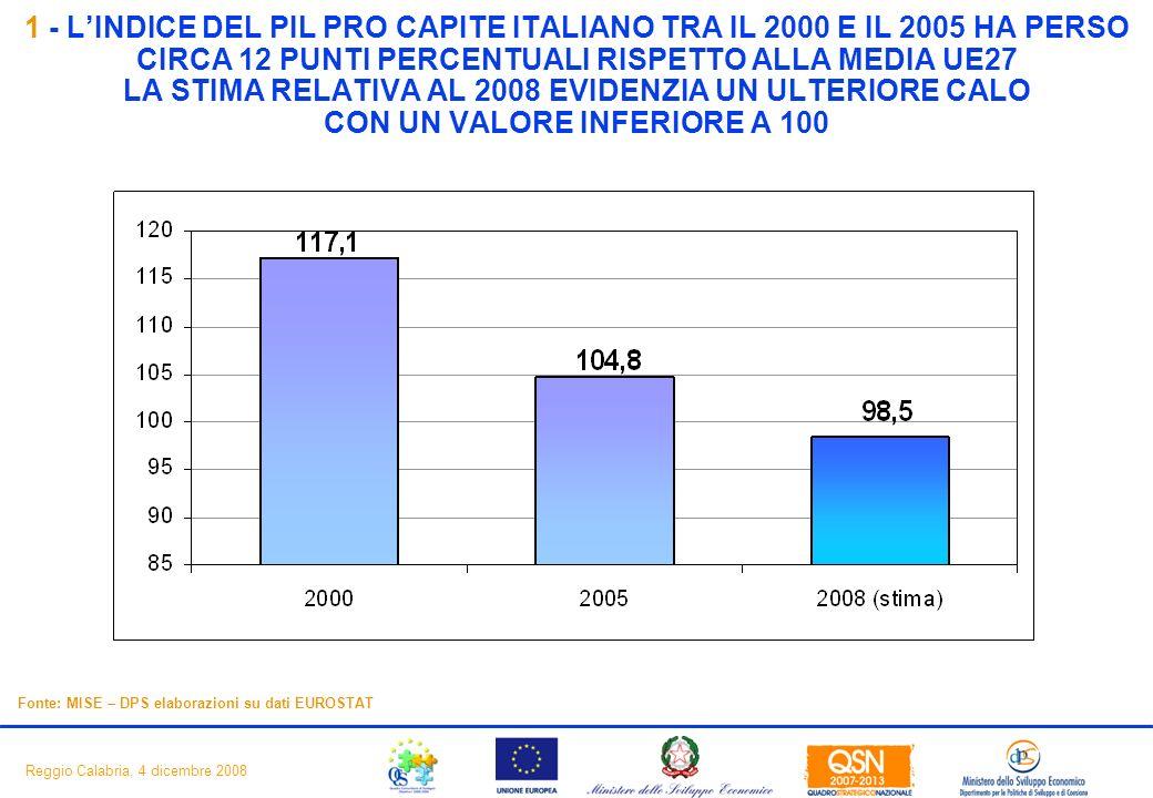 3 Reggio Calabria, 4 dicembre 2008 Fonte: MISE – DPS elaborazioni su dati EUROSTAT 1 - LINDICE DEL PIL PRO CAPITE ITALIANO TRA IL 2000 E IL 2005 HA PERSO CIRCA 12 PUNTI PERCENTUALI RISPETTO ALLA MEDIA UE27 LA STIMA RELATIVA AL 2008 EVIDENZIA UN ULTERIORE CALO CON UN VALORE INFERIORE A 100