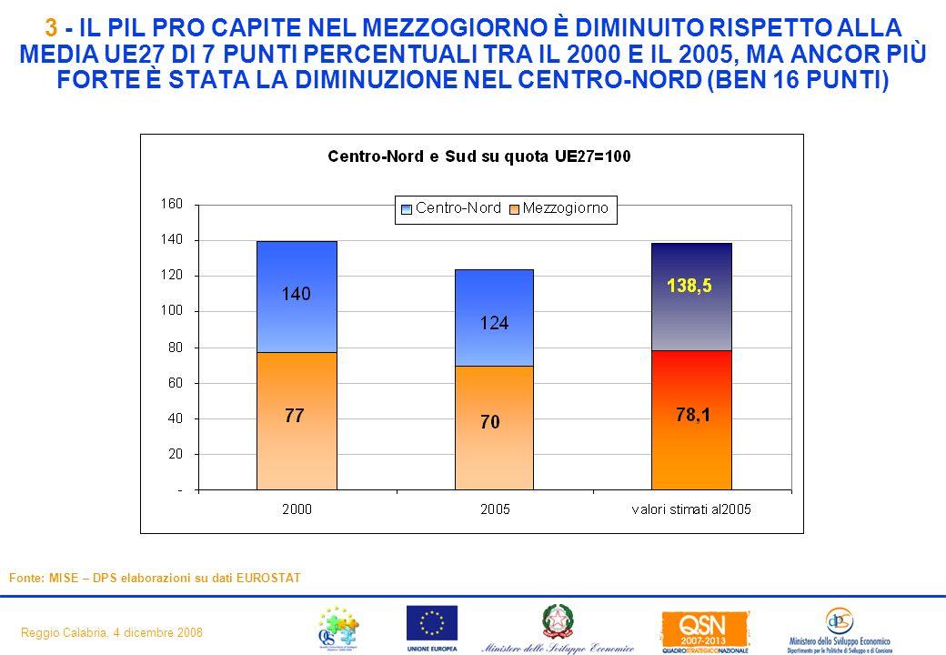 5 Reggio Calabria, 4 dicembre 2008 3 - IL PIL PRO CAPITE NEL MEZZOGIORNO È DIMINUITO RISPETTO ALLA MEDIA UE27 DI 7 PUNTI PERCENTUALI TRA IL 2000 E IL 2005, MA ANCOR PIÙ FORTE È STATA LA DIMINUZIONE NEL CENTRO-NORD (BEN 16 PUNTI) Fonte: MISE – DPS elaborazioni su dati EUROSTAT