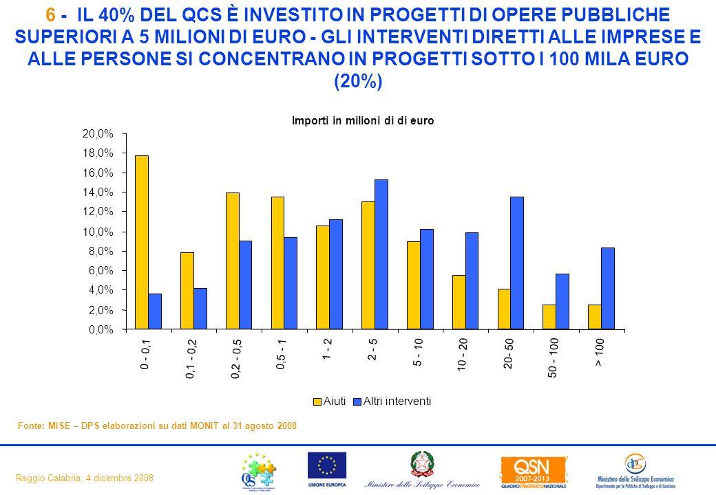 8 Reggio Calabria, 4 dicembre 2008 6 - IL 40% DEL QCS È INVESTITO IN PROGETTI DI OPERE PUBBLICHE SUPERIORI A 5 MILIONI DI EURO - GLI INTERVENTI DIRETTI ALLE IMPRESE E ALLE PERSONE SI CONCENTRANO IN PROGETTI SOTTO I 100 MILA EURO (20%) Fonte: MISE – DPS elaborazioni su dati MONIT al 31 agosto 2008 Importi in milioni di di euro 0,0% 2,0% 4,0% 6,0% 8,0% 10,0% 12,0% 14,0% 16,0% 18,0% 20,0% 0 - 0,1 0,1 - 0,20,2 - 0,5 0,5 - 1 1 - 22 - 5 5 - 10 10 - 20 20- 50 50 - 100 > 100 AiutiAltri interventi