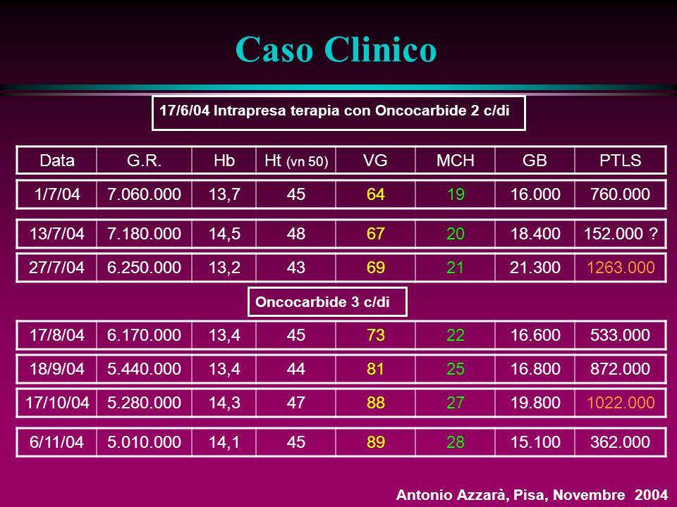 17/6/04 Intrapresa terapia con Oncocarbide 2 c/di Caso Clinico Antonio Azzarà, Pisa, Novembre 2004 DataG.R.HbHt (vn 50) VGMCHGBPTLS 1/7/047.060.00013,745641916.000760.000 13/7/047.180.00014,548672018.400152.000 .