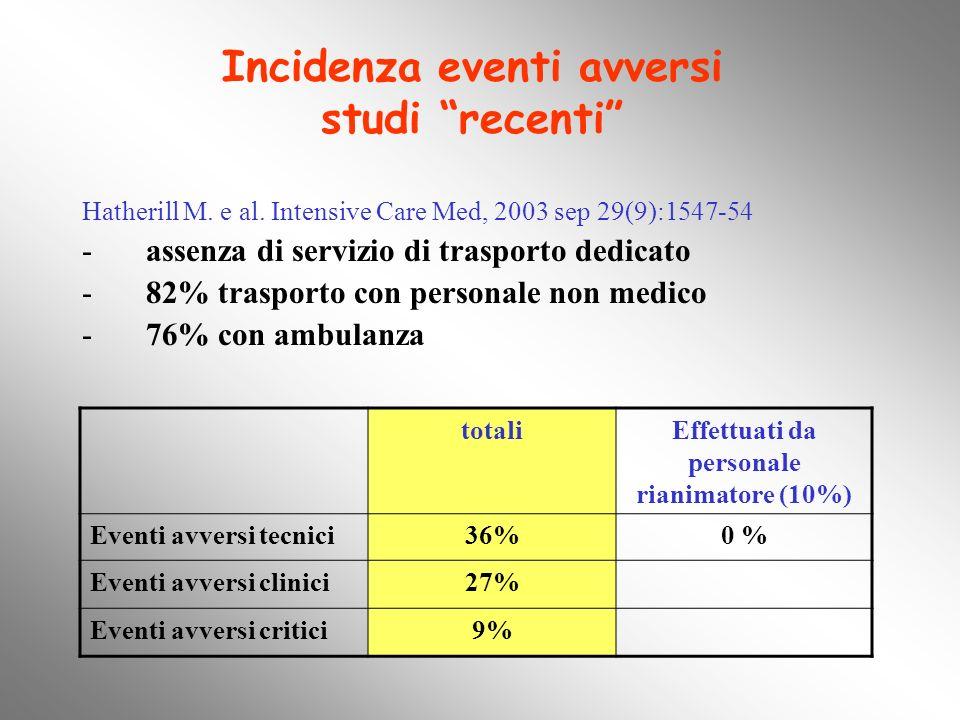 Hatherill M. e al. Intensive Care Med, 2003 sep 29(9):1547-54 -assenza di servizio di trasporto dedicato -82% trasporto con personale non medico -76%